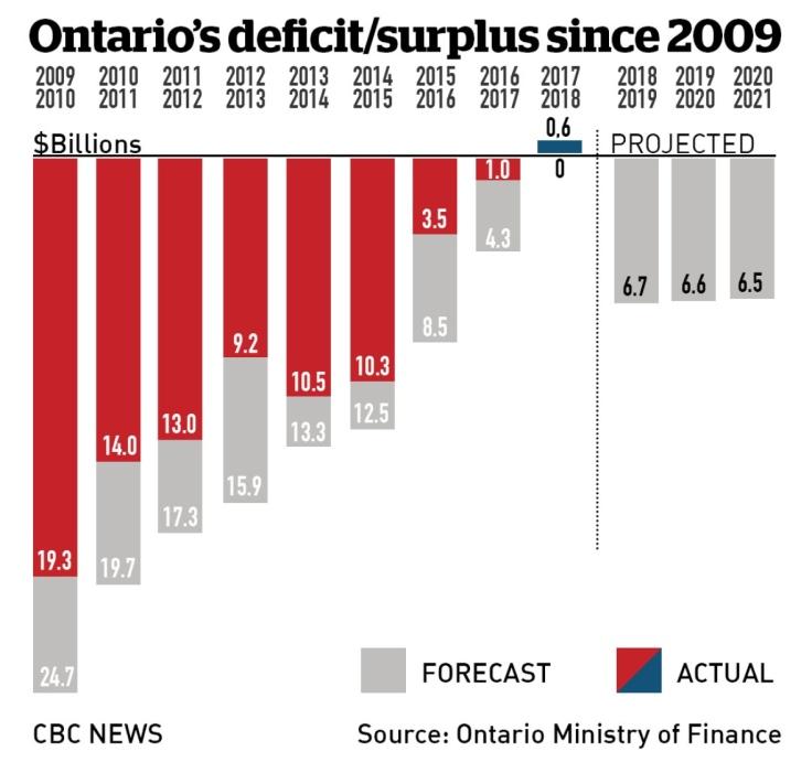 ontario-liberal-government-budget-chart-2018.jpg