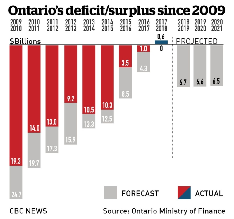 ontario-liberal-government-budget-chart-2018.jpg
